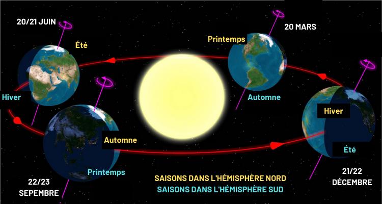 rotation terre autour du soleil et saisons